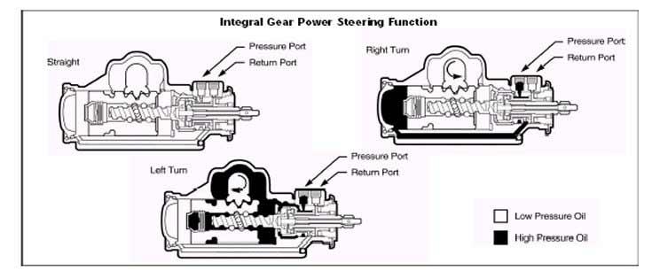 ram assist steering plumbing question