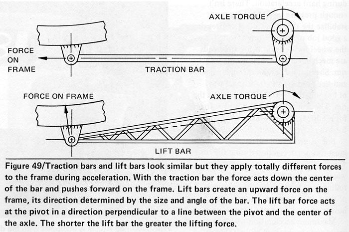 Traction bars NC4x4