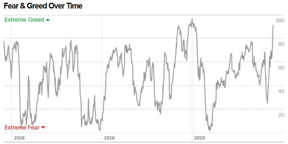 Fear and Greed over time 11-27-20.jpg
