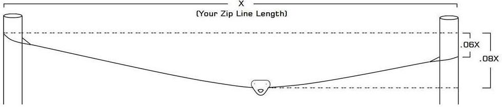 Home Owner Zipline Nc4x4